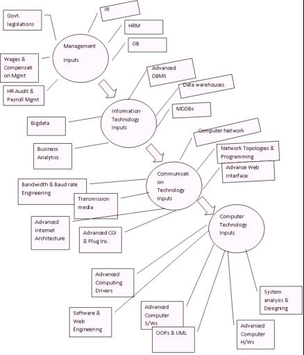 Erp Life Cycle Diagram